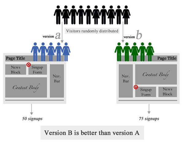 Use A/B split-testing to increase your leads without increasing your budget