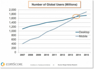Mobile is growing exponentially